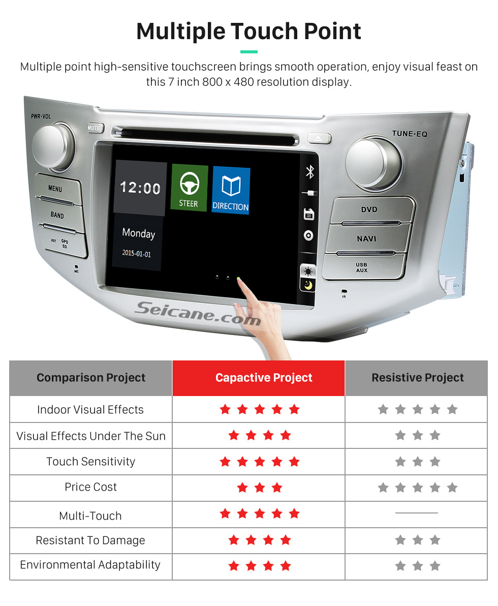 Multiple Touch Point OEM 2004-2012 Toyota Harrier Bluetooth Music Radio DVD Player HD Touchscreen Car Stereo GPS Navigation System Steering Wheel Control 1080P